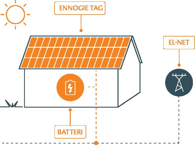 Stregillustration af hvordan solcelletaget fungerer